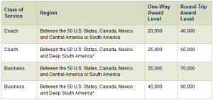 Award Chart for Central and South American destinations on AeroMexico