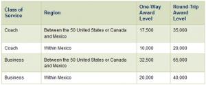 Mexico destination Award Chart on AeroMexico
